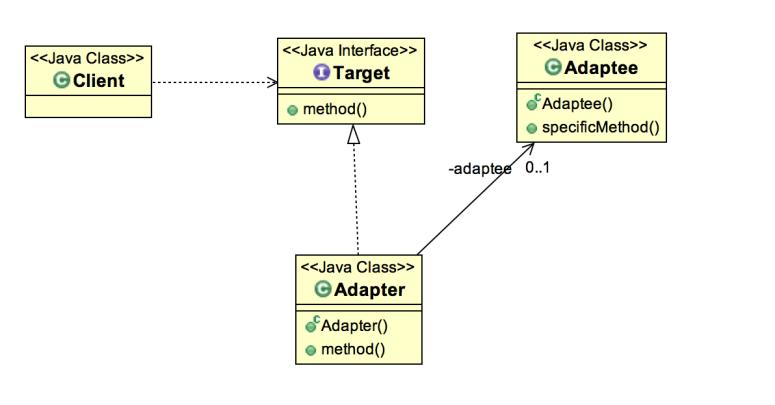 Adapter Design Pattern - javagyansite
